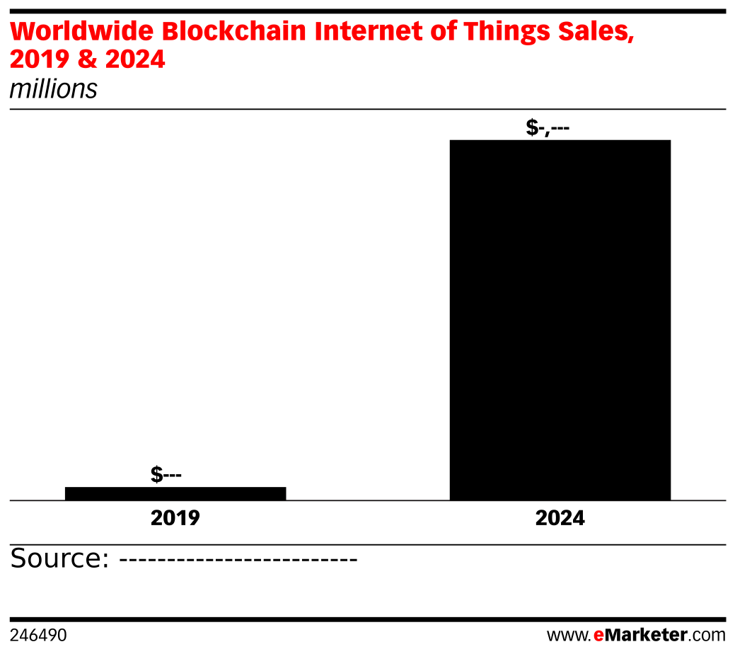 Worldwide Blockchain Internet of Things Sales, 2019 & 2024 (millions)