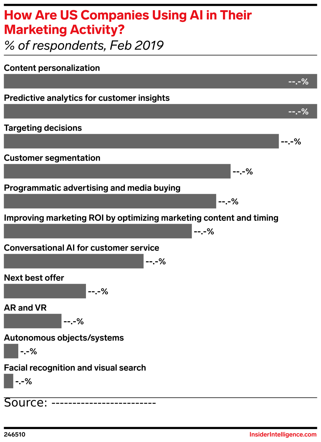 How Are US Companies Using AI in Their Marketing Activity? (% of respondents, Feb 2019)