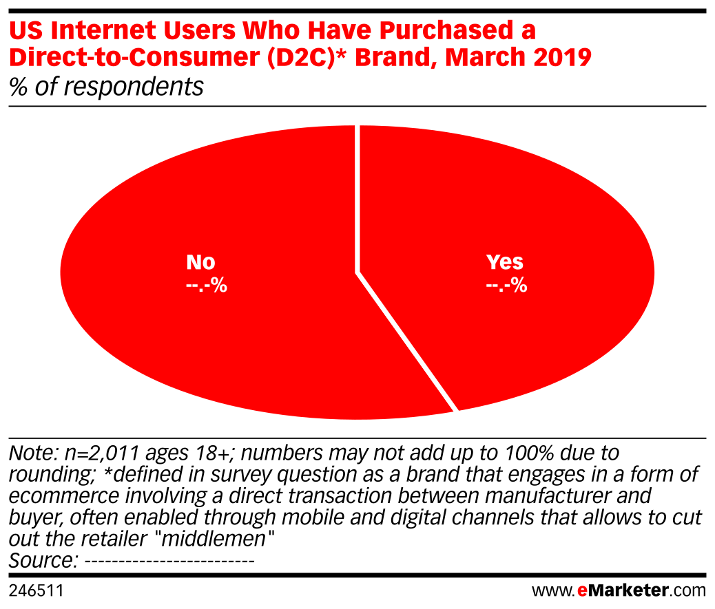 US Internet Users Who Have Purchased a Direct-to-Consumer (D2C)* Brand, March 2019 (% of respondents)