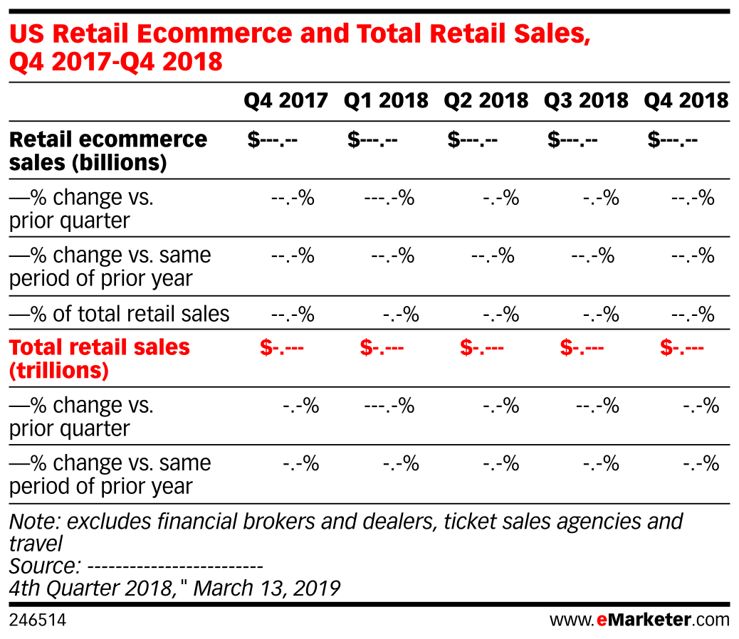 US Retail Ecommerce and Total Retail Sales, Q4 2017-Q4 2018