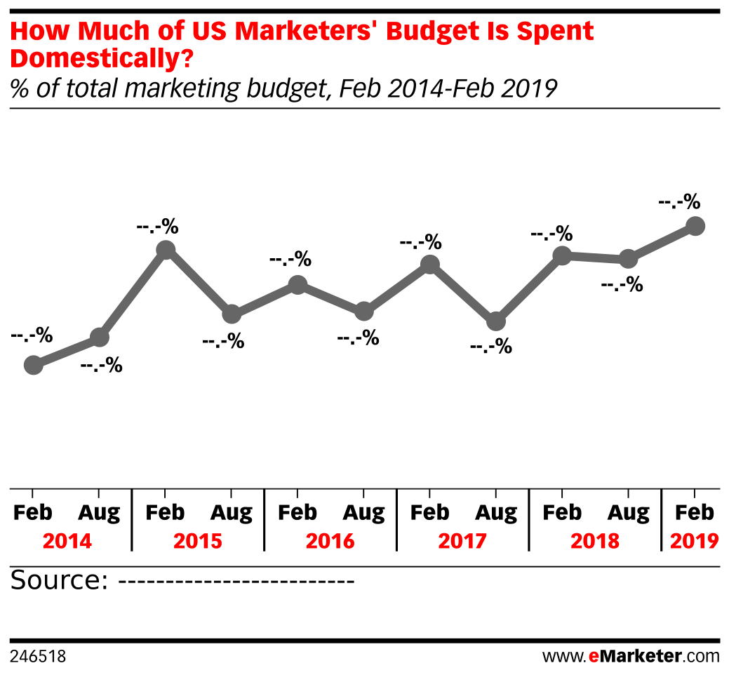 How Much of US Marketers' Budget Is Spent Domestically? (% of total marketing budget, Feb 2014-Feb 2019)