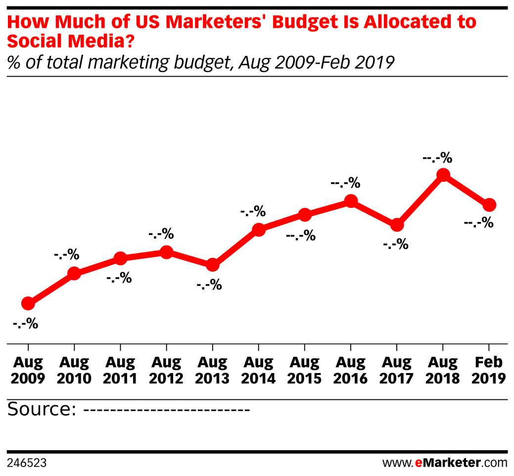 How Much of US Marketers' Budget Is Allocated to Social Media? (% of total marketing budget, Aug 2009-Feb 2019)