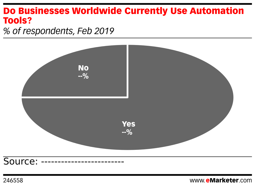 Do Businesses Worldwide Currently Use Automation Tools? (% of respondents, Feb 2019)