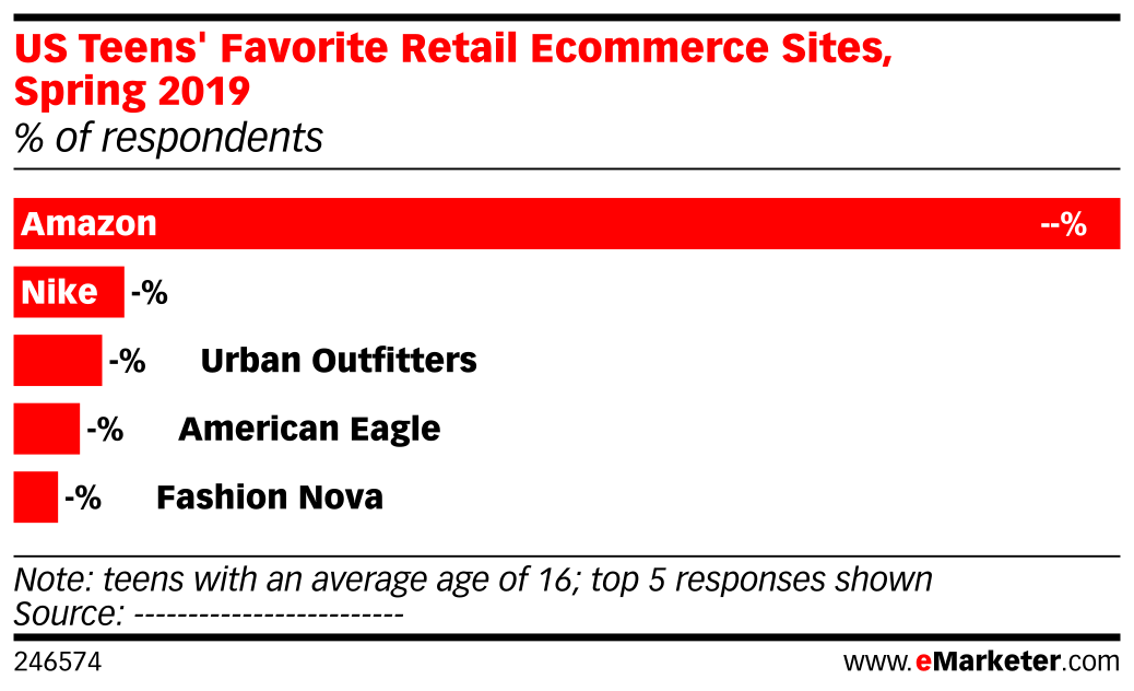 US Teens' Favorite Retail Ecommerce Sites, Spring 2019 (% of respondents)
