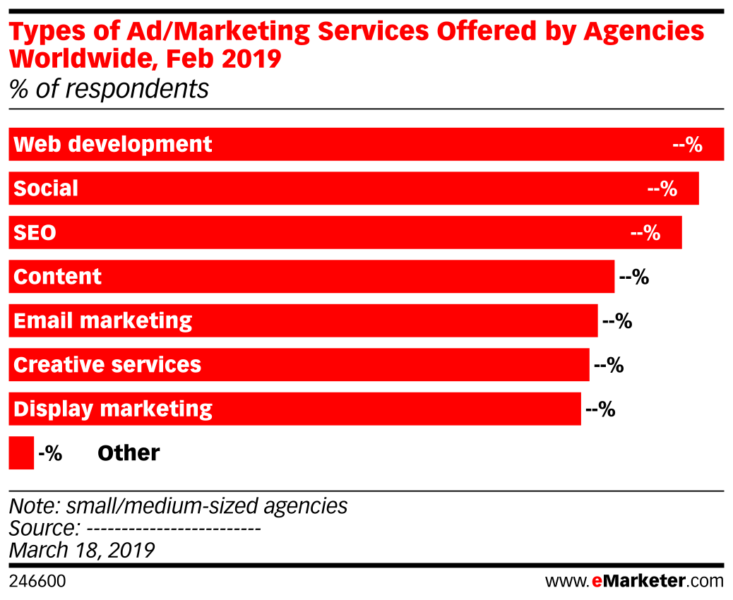 Types of Ad/Marketing Services Offered by Agencies Worldwide, Feb 2019 (% of respondents)