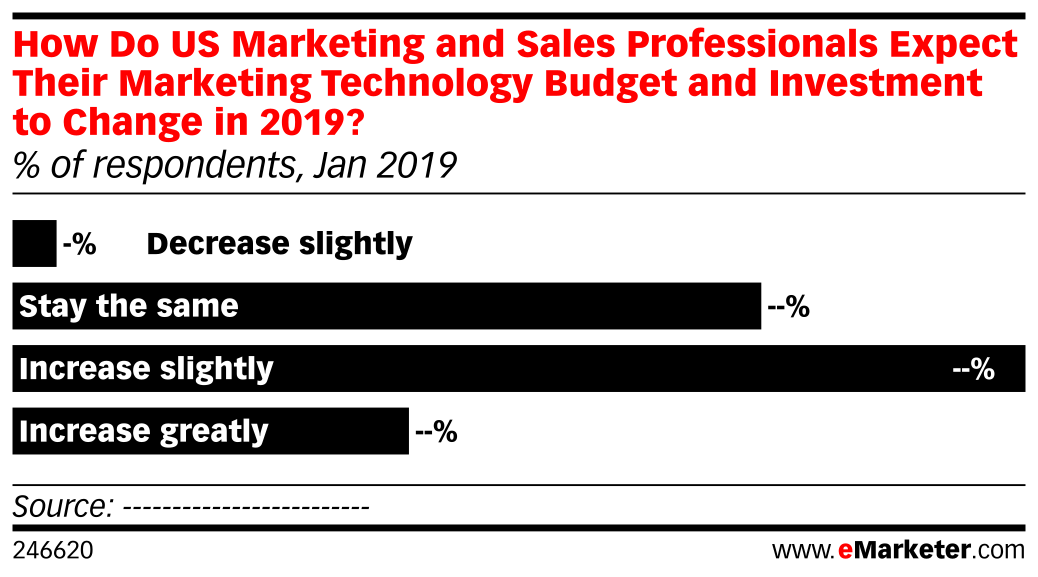 How Do US Marketing and Sales Professionals Expect Their Marketing Technology Budget and Investment to Change in 2019? (% of respondents, Jan 2019)