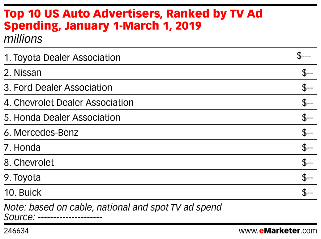 Top 10 US Auto Advertisers, Ranked by TV Ad Spending, January 1-March 1, 2019 (millions)