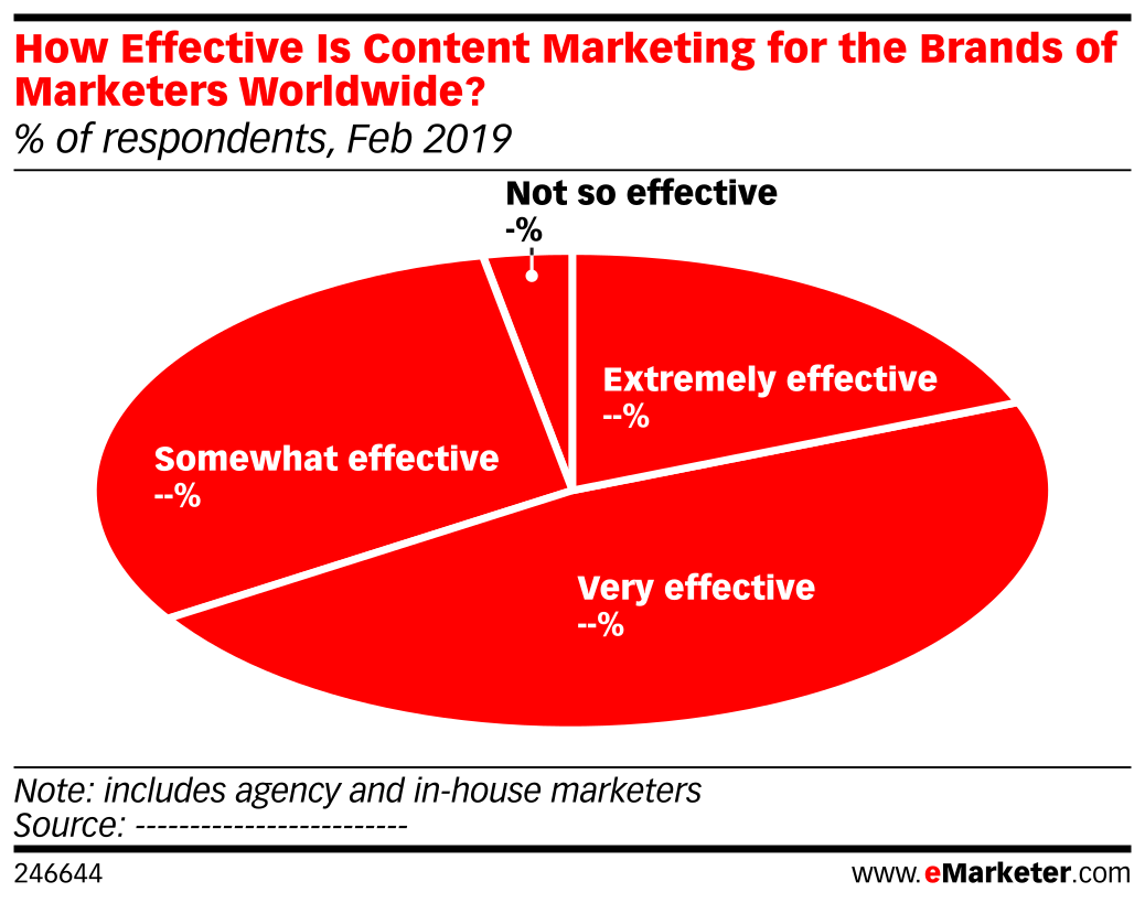 How Effective Is Content Marketing for the Brands of Marketers Worldwide? (% of respondents, Feb 2019)