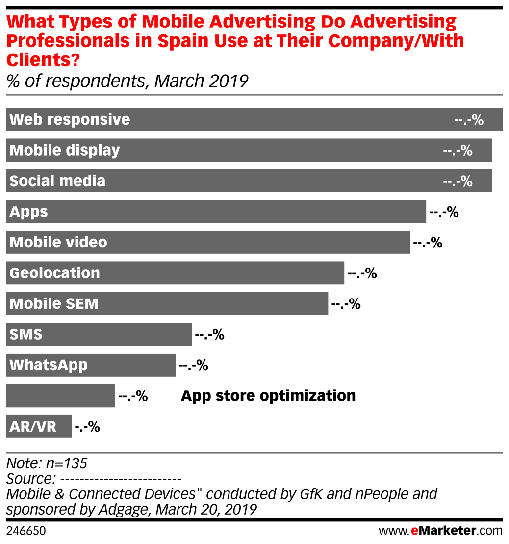 What Types of Mobile Advertising Do Advertising Professionals in Spain Use at Their Company/With Clients? (% of respondents, March 2019)