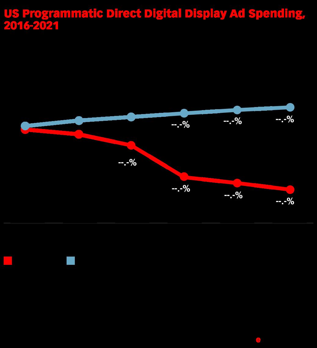 US Programmatic Direct Digital Display Ad Spending, 2016-2021 (billions, % change and % of total digital display ad spending*)