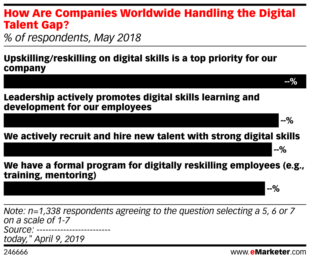 How Are Companies Worldwide Handling the Digital Talent Gap? (% of respondents, May 2018)
