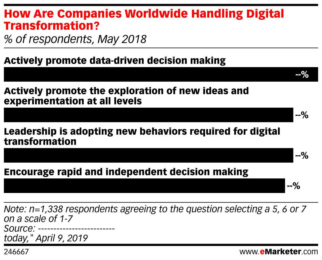 How Are Companies Worldwide Handling Digital Transformation? (% of respondents, May 2018)