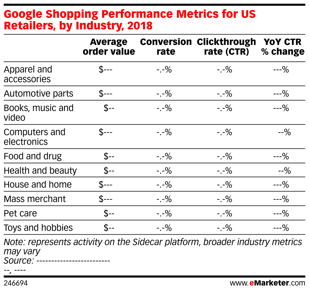 Google Shopping Performance Metrics for US Retailers, by Industry, 2018