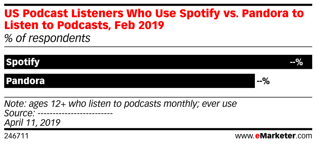 US Podcast Listeners Who Use Spotify vs. Pandora to Listen to Podcasts, Feb 2019 (% of respondents)