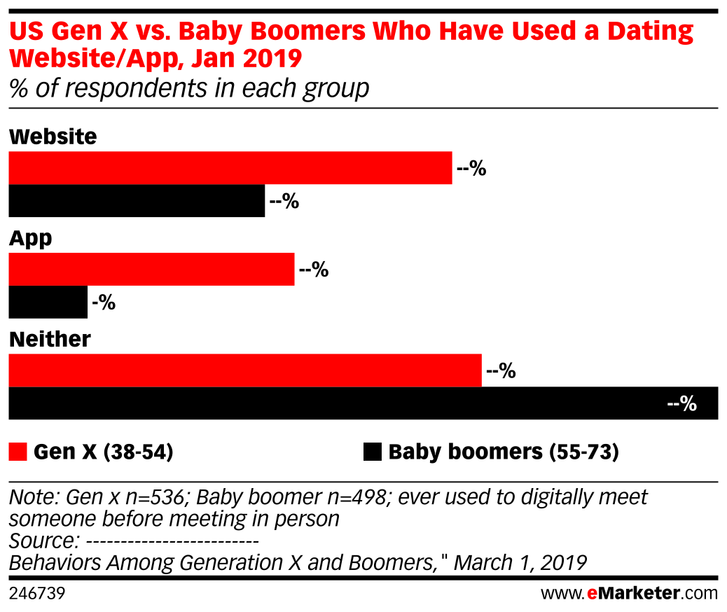 Babyboomer-Dating-Websites