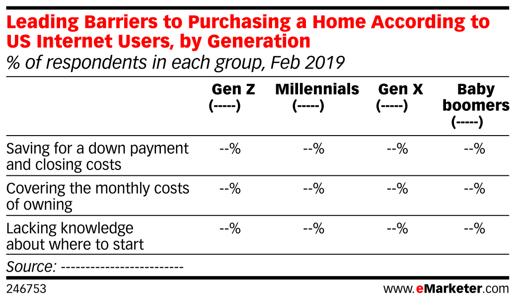 Leading Barriers to Purchasing a Home According to US Internet Users, by Generation (% of respondents in each group, Feb 2019)