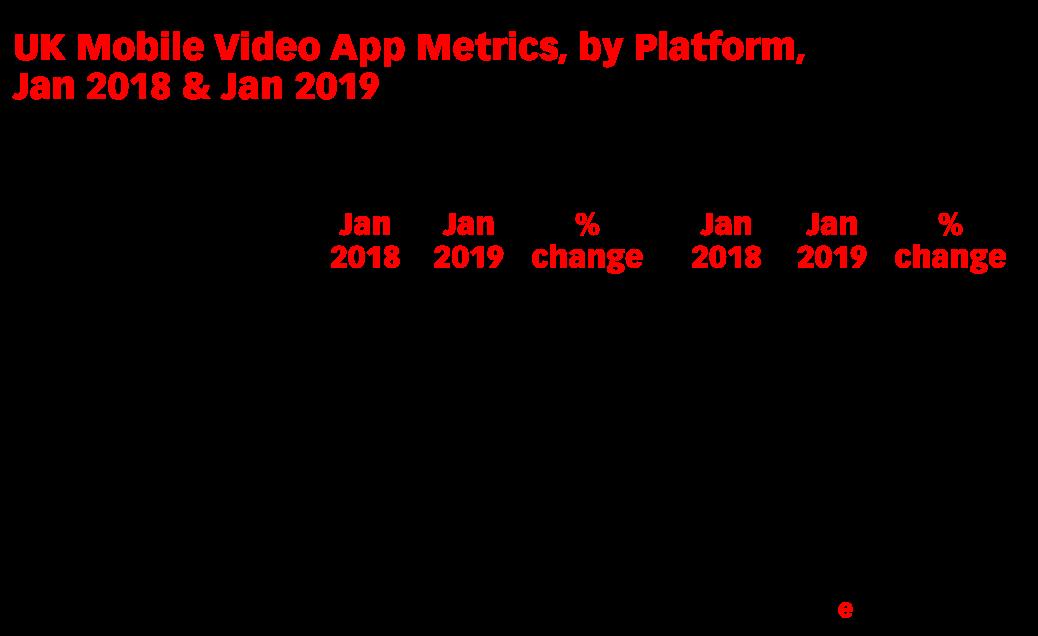 UK Mobile Video App Metrics, by Platform, Jan 2018 & Jan 2019