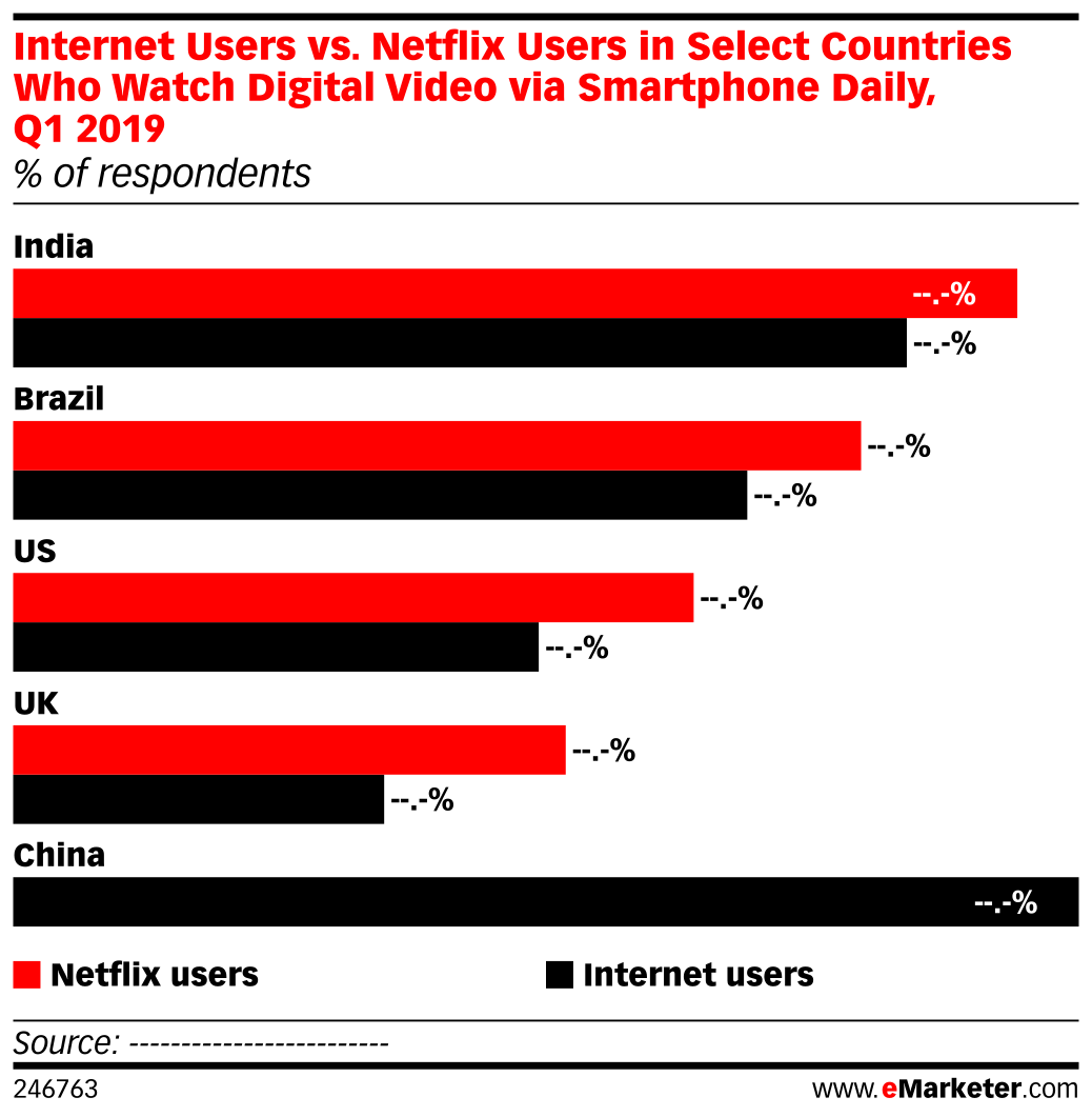 Internet Users vs. Netflix Users in Select Countries Who Watch Digital Video via Smartphone Daily, Q1 2019 (% of respondents)