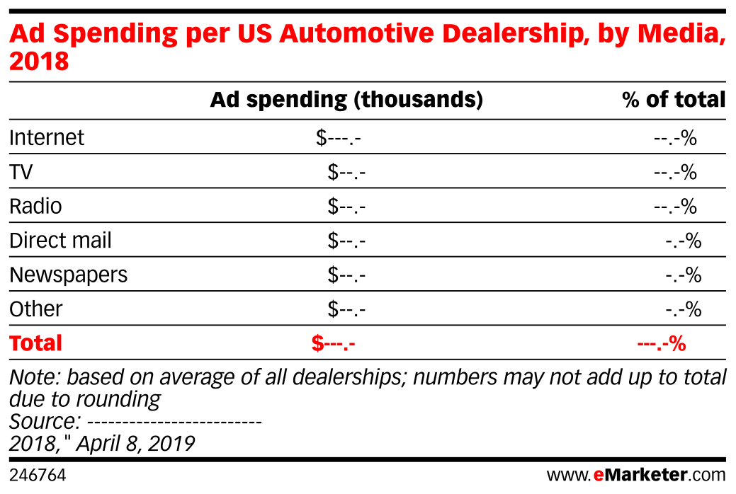 Ad Spending per US Automotive Dealership, by Media, 2018