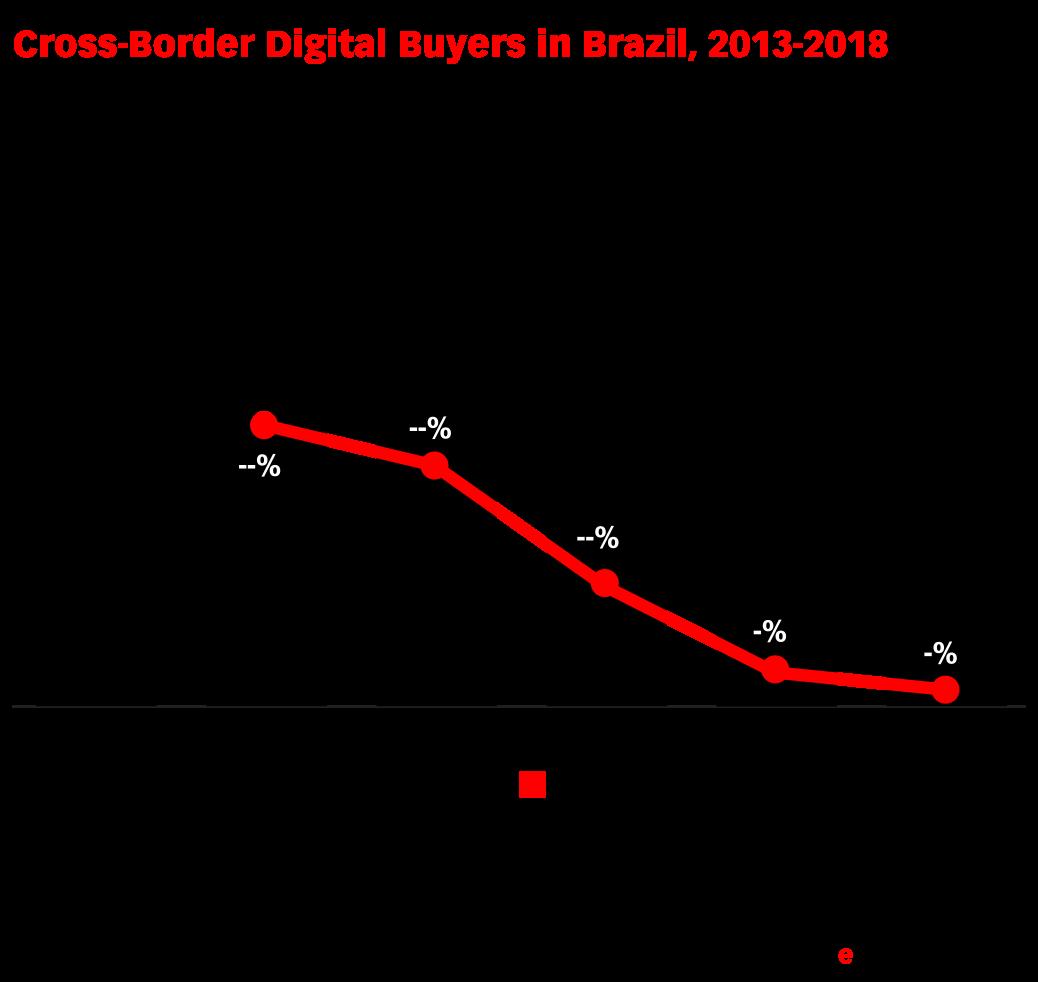 Cross-Border Digital Buyers in Brazil, 2013-2018 (millions and % change)