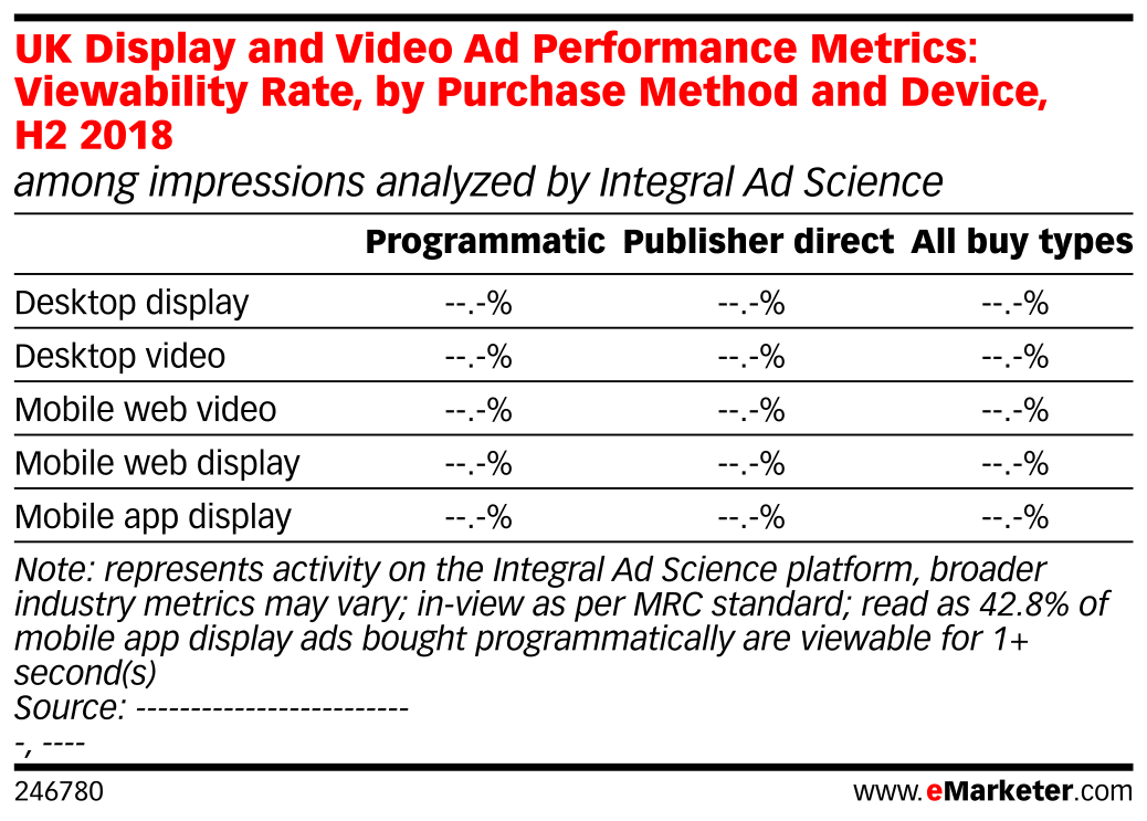 UK Display and Video Ad Performance Metrics: Viewability Rate, by Purchase Method and Device, H2 2018 (among impressions analyzed by Integral Ad Science)