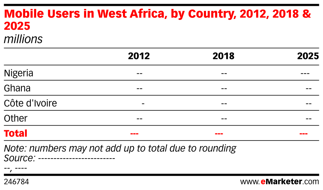 Mobile Users in West Africa, by Country, 2012, 2018 & 2025 (millions)