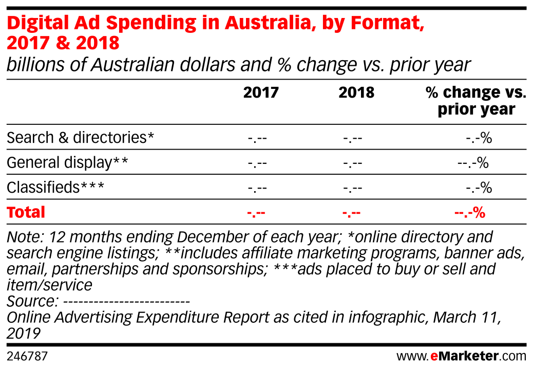 Digital Ad Spending in Australia, by Format, 2017 & 2018 (billions of Australian dollars and % change vs. prior year)