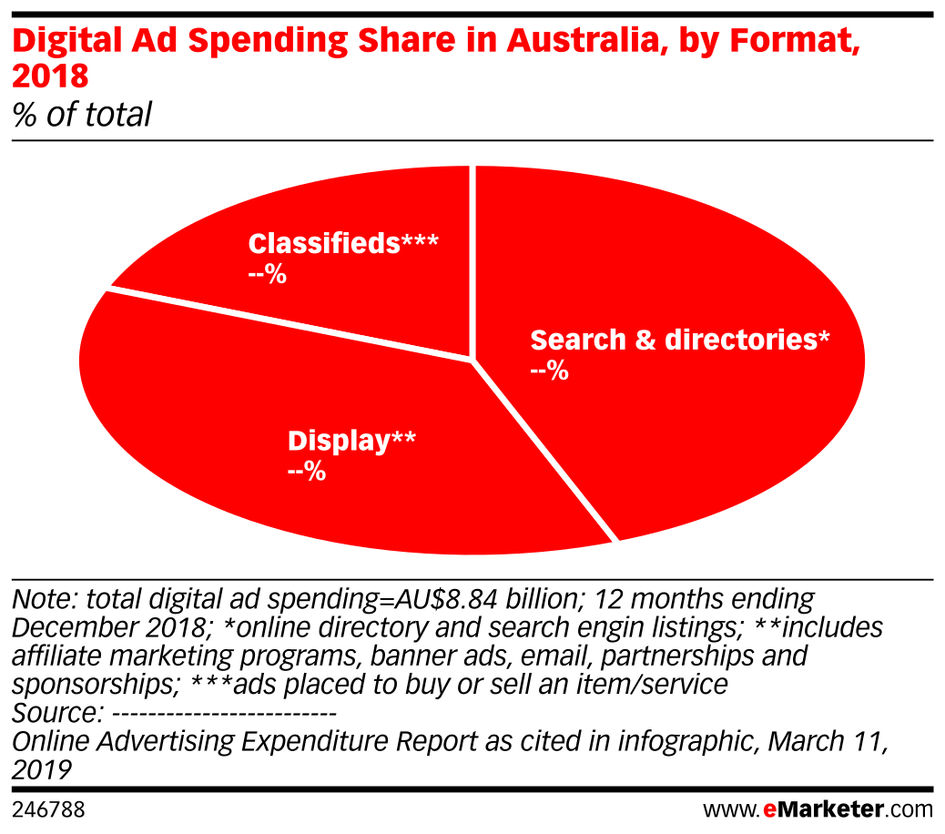 Digital Ad Spending Share in Australia, by Format, 2018 (% of total)