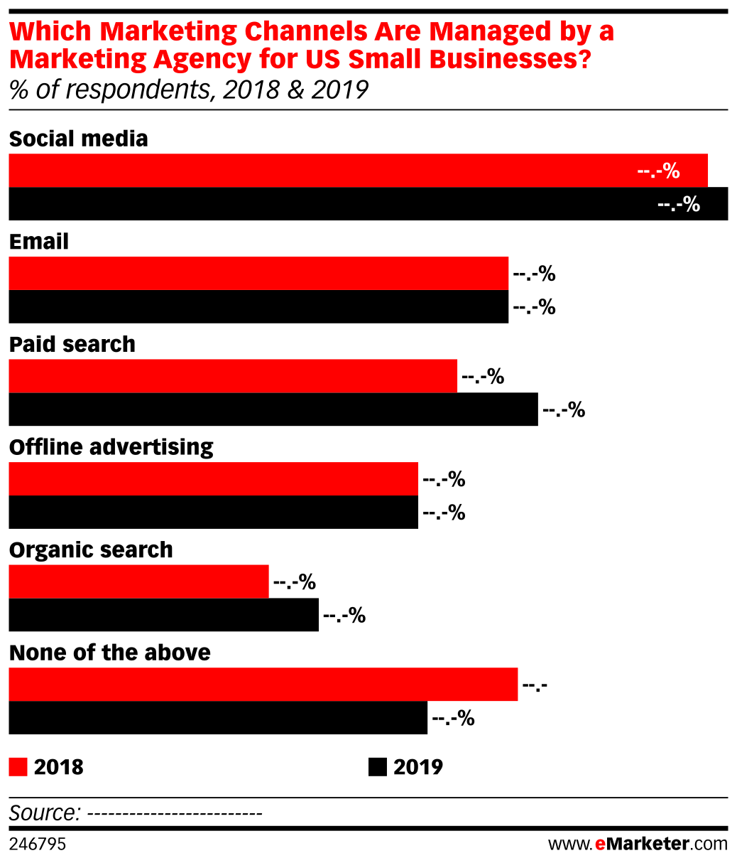 Which Marketing Channels Are Managed by a Marketing Agency for US Small Businesses? (% of respondents, 2018 & 2019)