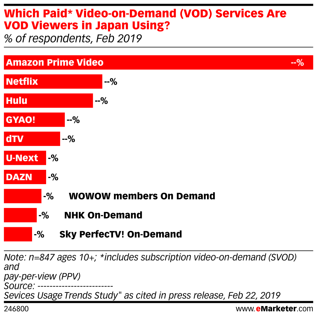 Which Paid* Video-on-Demand (VOD) Services Are VOD Viewers in Japan