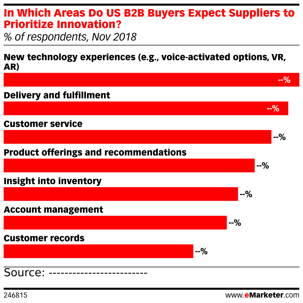 In Which Areas Do US B2B Buyers Expect Suppliers to Prioritize Innovation? (% of respondents, Nov 2018)