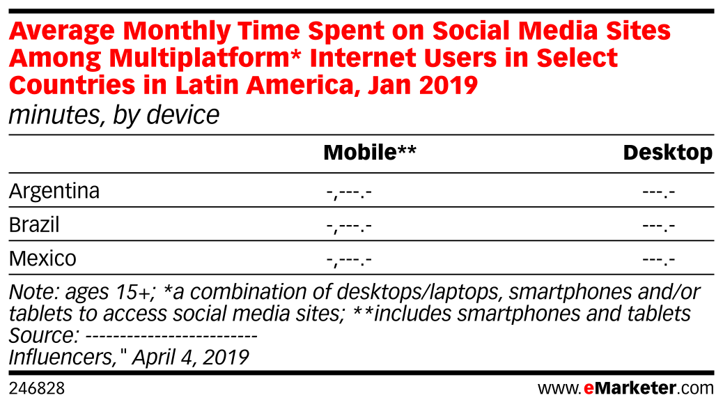 Average Monthly Time Spent on Social Media Sites Among Multiplatform* Internet Users in Select Countries in Latin America, Jan 2019 (minutes, by device)