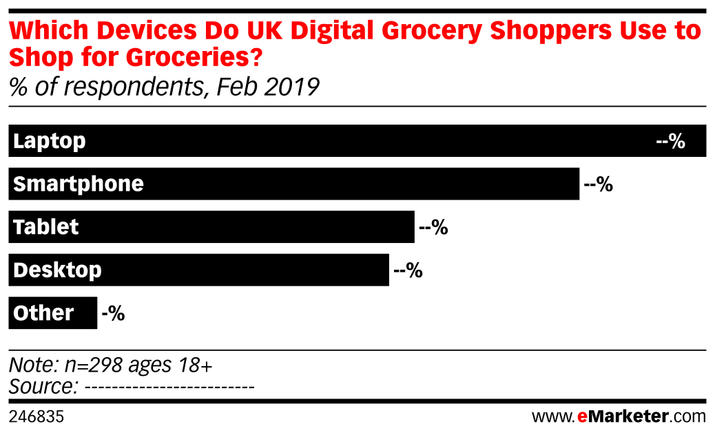 Which Devices Do UK Digital Grocery Shoppers Use to Shop for Groceries? (% of respondents, Feb 2019)