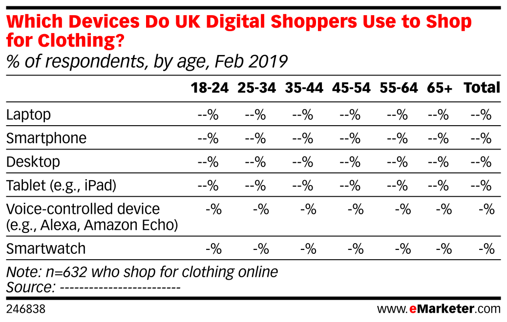 Which Devices Do UK Digital Shoppers Use to Shop for Clothing? (% of respondents, by age, Feb 2019)