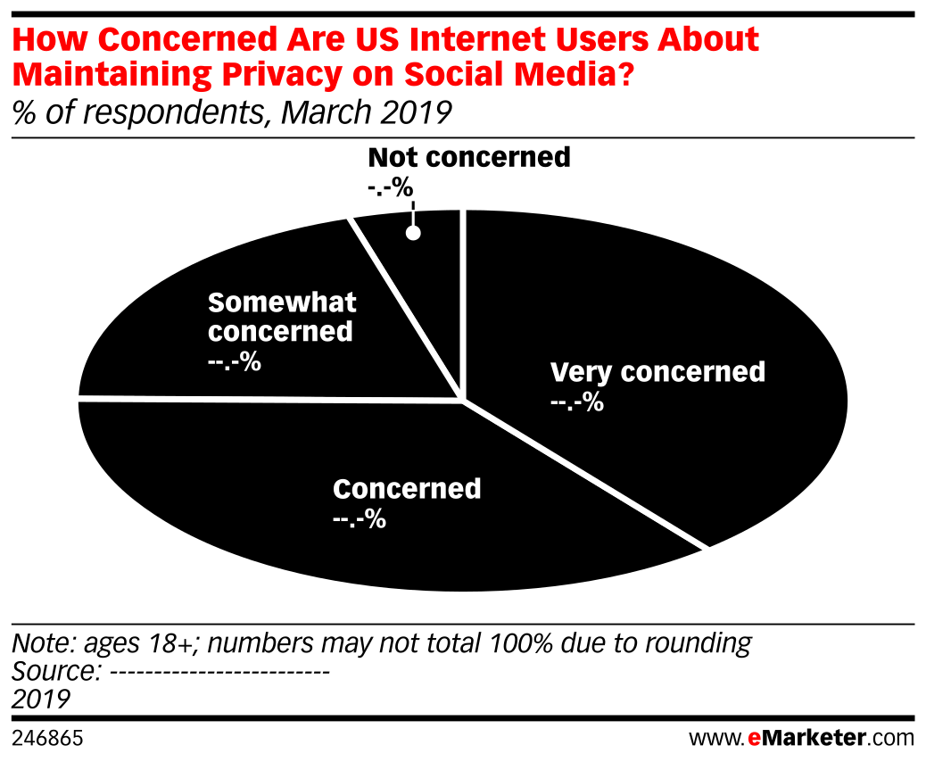 How Concerned Are US Internet Users About Maintaining Privacy on Social Media? (% of respondents, March 2019)
