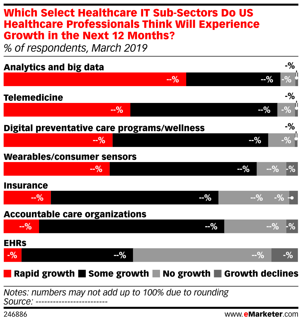 Which Select Healthcare IT Sub-Sectors Do US Healthcare Professionals Think Will Experience Growth in the Next 12 Months? (% of respondents, March 2019)