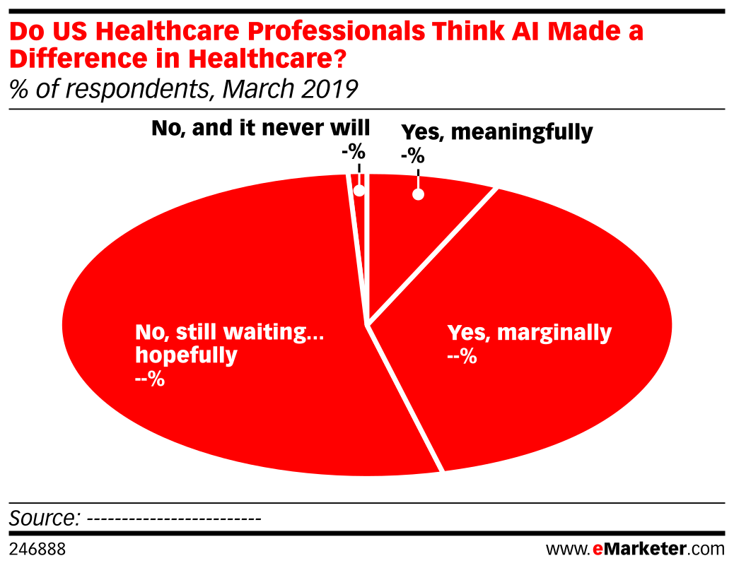 Do US Healthcare Professionals Think AI Made a Difference in Healthcare? (% of respondents, March 2019)