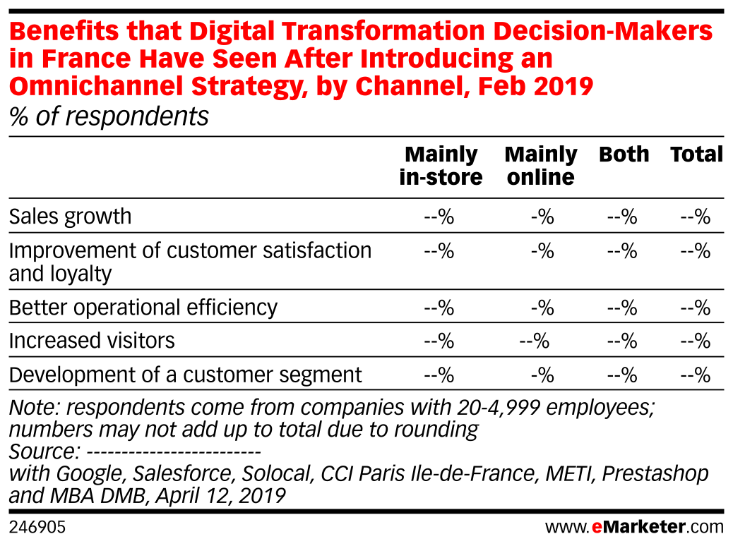 Benefits that Digital Transformation Decision-Makers in France Have Seen After Introducing an Omnichannel Strategy, by Channel, Feb 2019 (% of respondents)