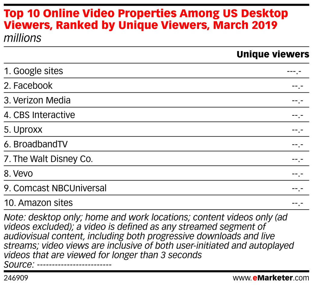 Top 10 Online Video Properties Among US Desktop Viewers, Ranked by Unique Viewers, March 2019 (millions)
