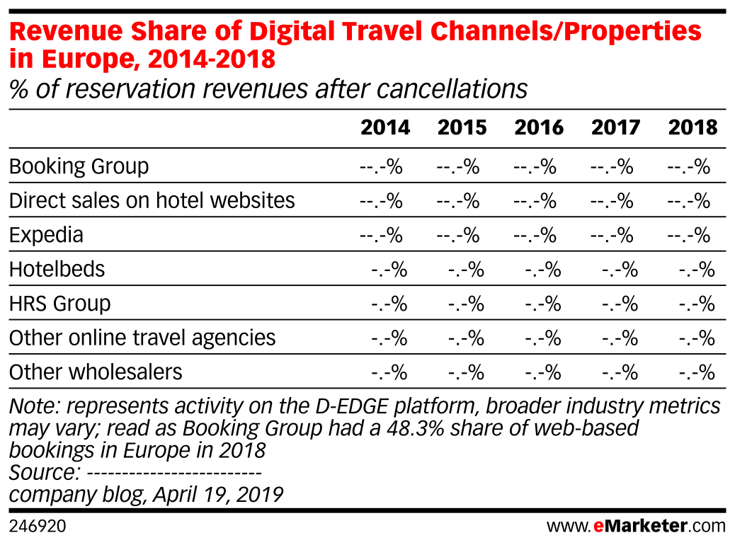 Revenue Share of Digital Travel Channels/Properties in Europe, 2014-2018 (% of reservation revenues after cancellations)