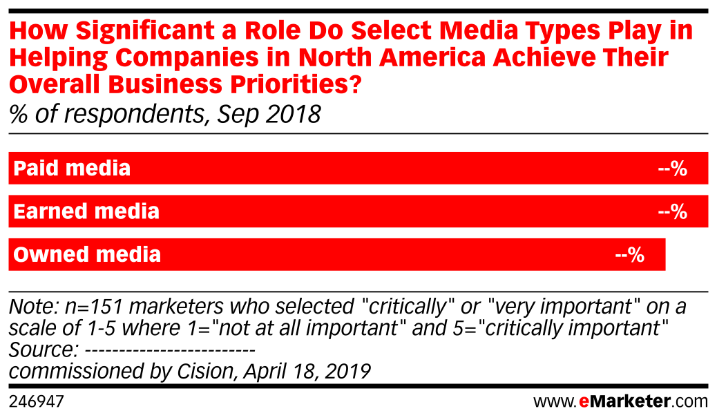 How Significant a Role Do Select Media Types Play in Helping Companies in North America Achieve Their Overall Business Priorities? (% of respondents, Sep 2018)
