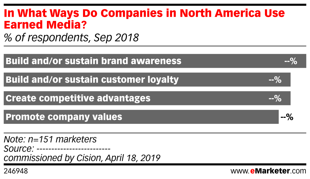 In What Ways Do Companies in North America Use Earned Media? (% of respondents, Sep 2018)
