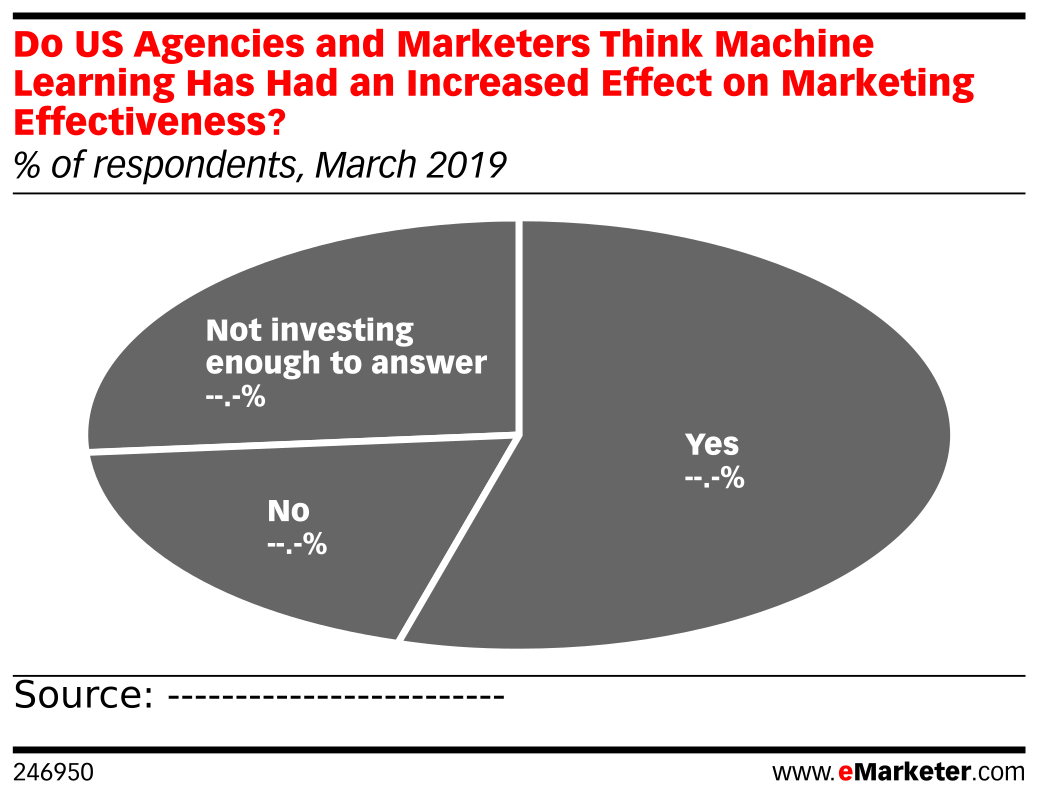 Do US Agencies and Marketers Think Machine Learning Has Had an Increased Effect on Marketing Effectiveness? (% of respondents, March 2019)