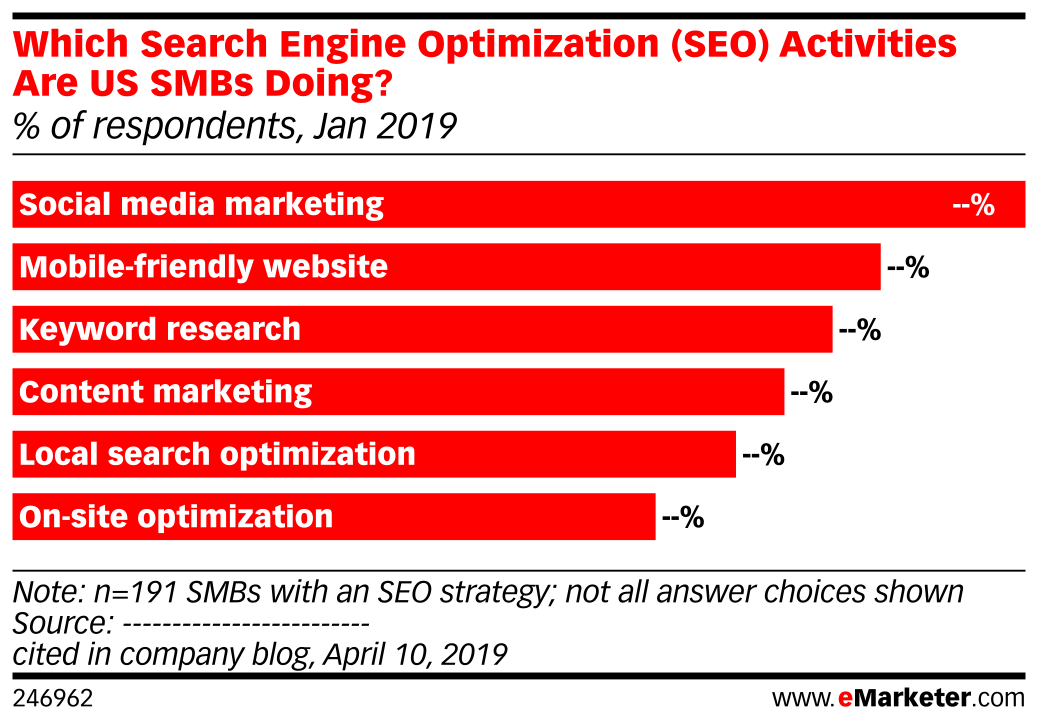 Which Search Engine Optimization (SEO) Activities Are US SMBs Doing? (% of respondents, Jan 2019)
