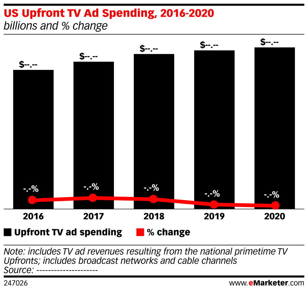 US Upfront TV Ad Spending, 2016-2020 (billions and % change)