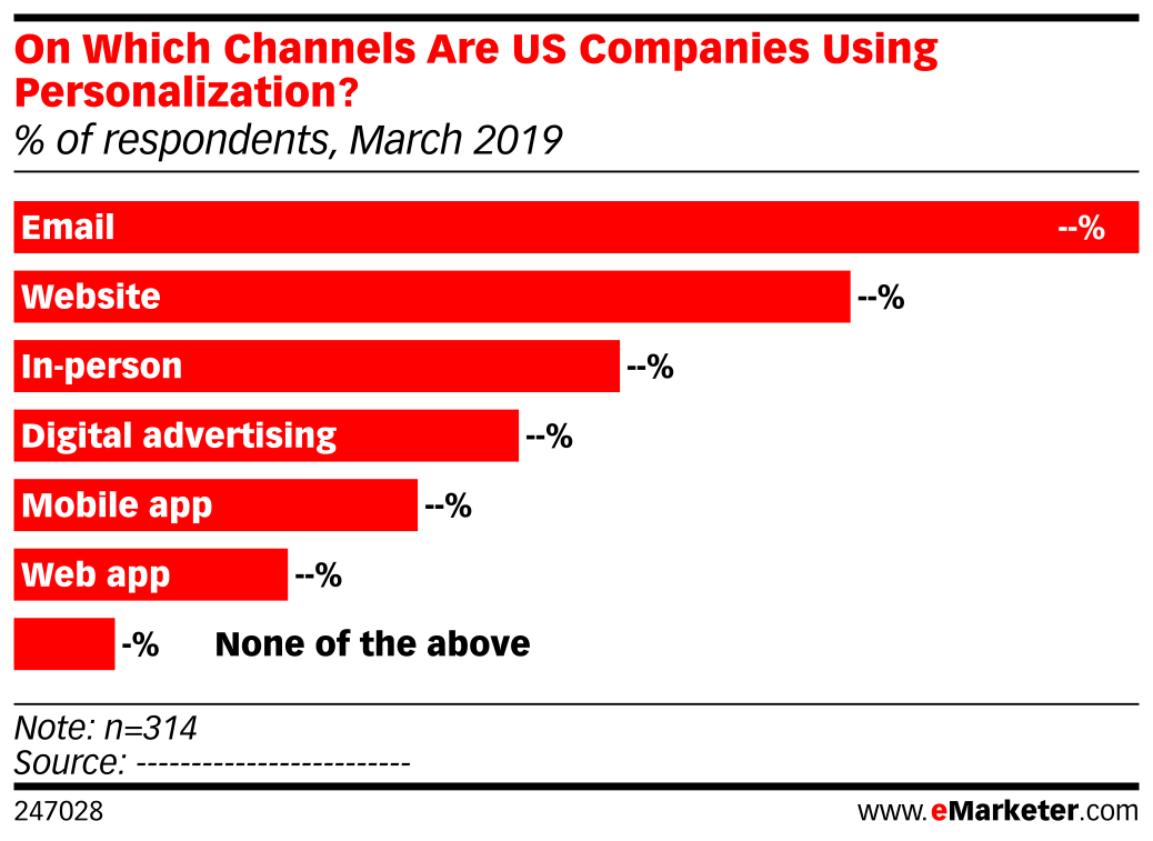 On Which Channels Are US Companies Using Personalization? (% of respondents, March 2019)