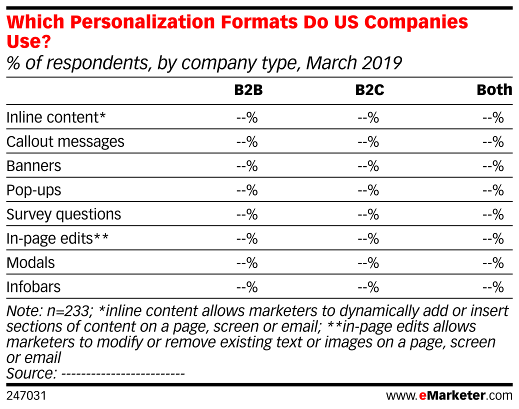 Which Personalization Formats Do US Companies Use? (% of respondents, by company type, March 2019)