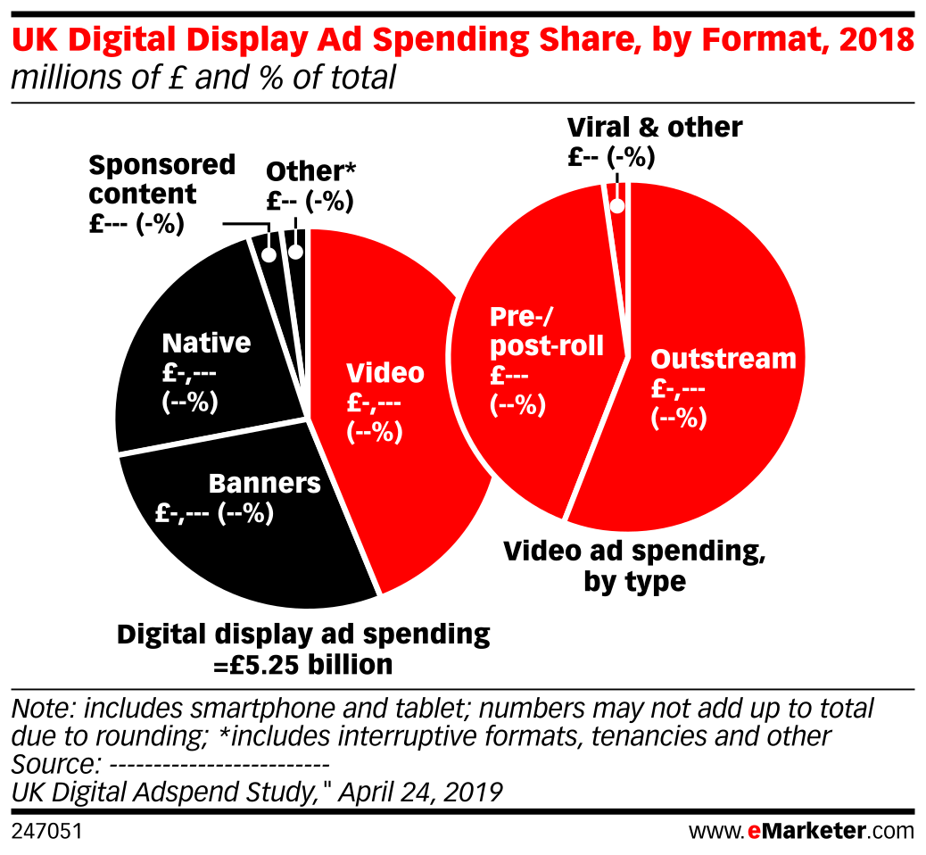 UK Digital Display Ad Spending Share, by Format, 2018 (millions of £ and % of total)