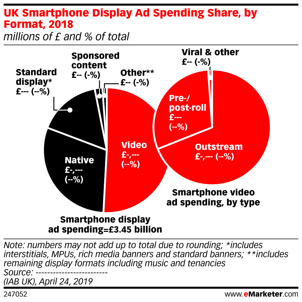 UK Smartphone Display Ad Spending Share, by Format, 2018 (millions of £ and % of total)