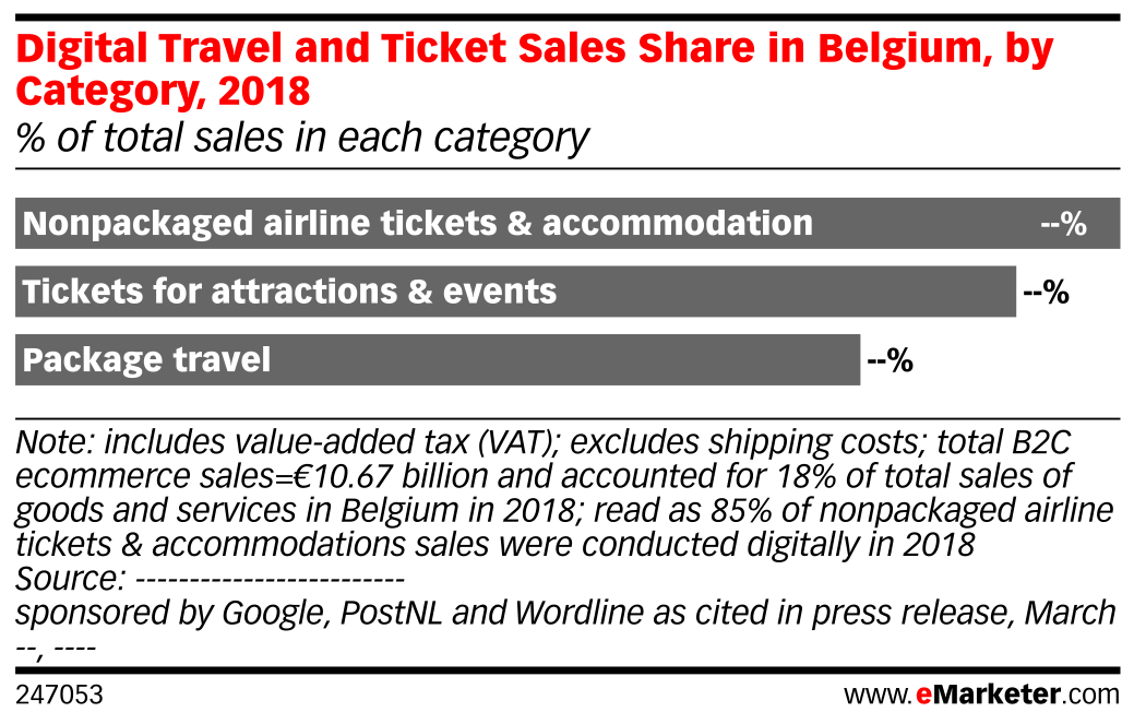 Digital Travel and Ticket Sales Share in Belgium, by Category, 2018 (% of total sales in each category)